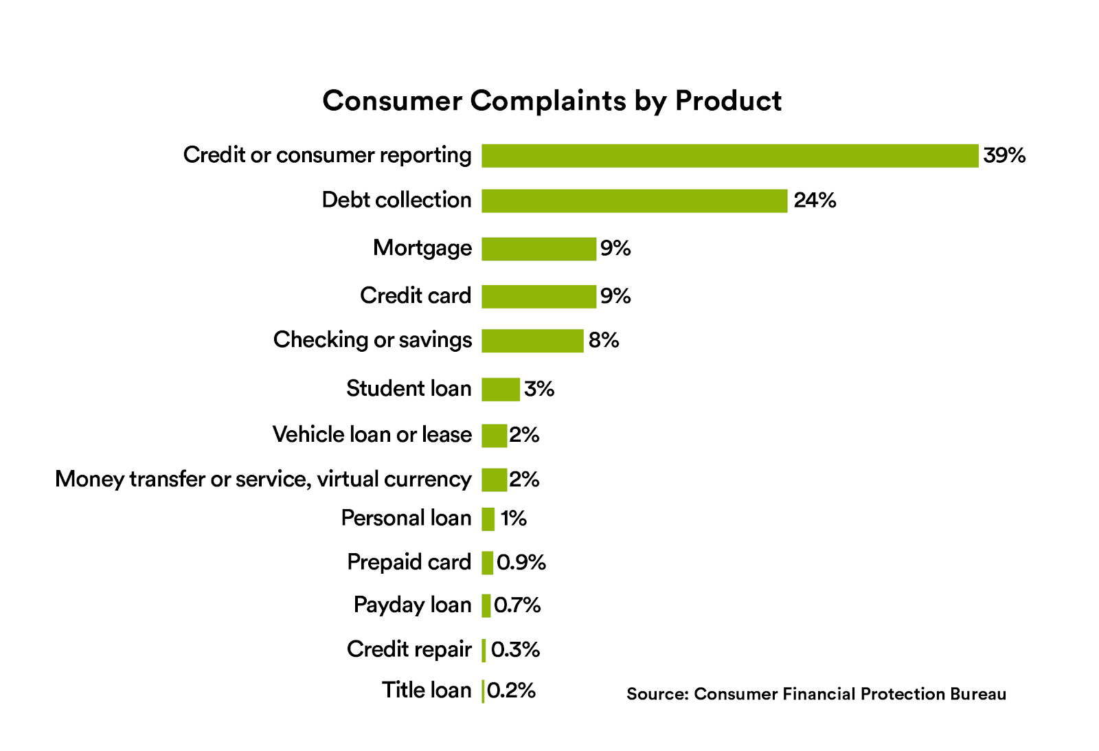 Consumer complaints by product
